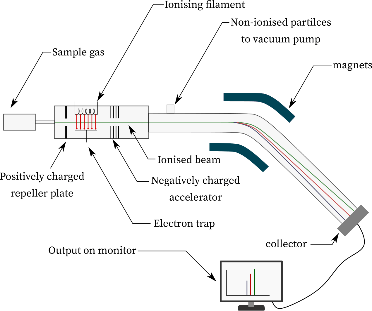 Schematics of Simple Mass Spectrometer