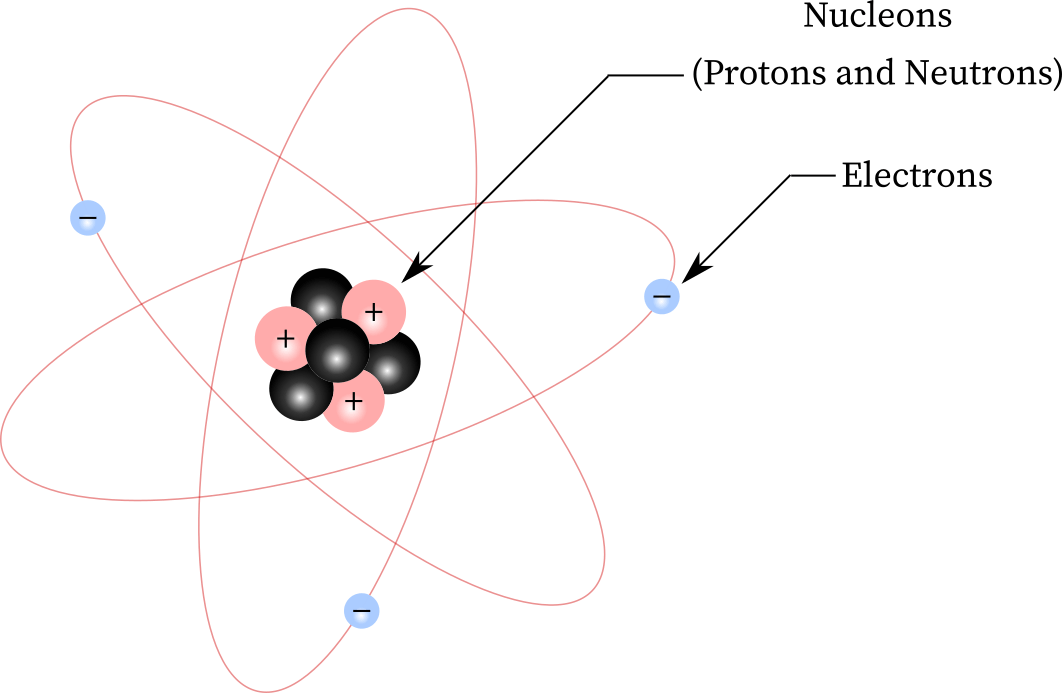 lithium atom having 3 protons and neutrons, and 3 electrons revolving around it