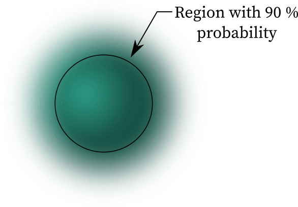 The Atomic orbital is the region with 90 % probability.