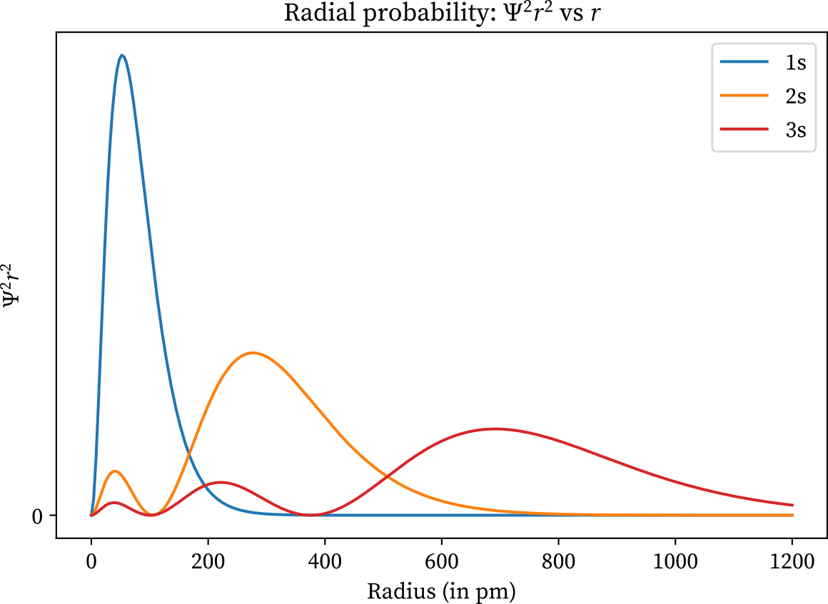Radial probability of 1s, 2s, and 3s orbitals