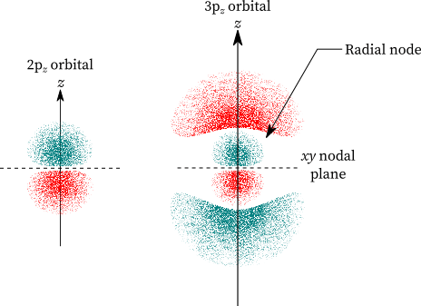 The radial nodes in 2pz and 3pz orbitals