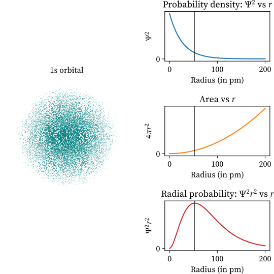 1s orbital and its probability density function
