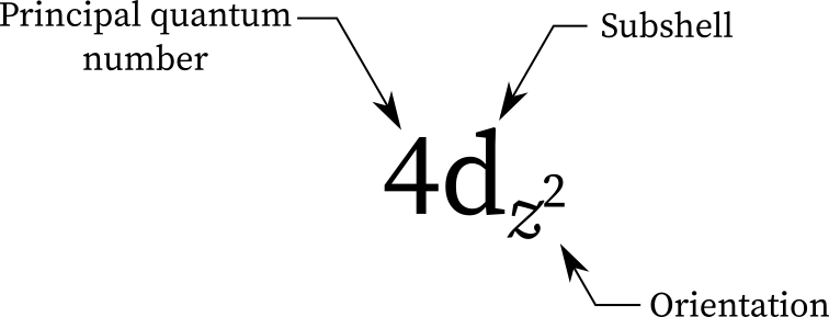 The naming of orbitals