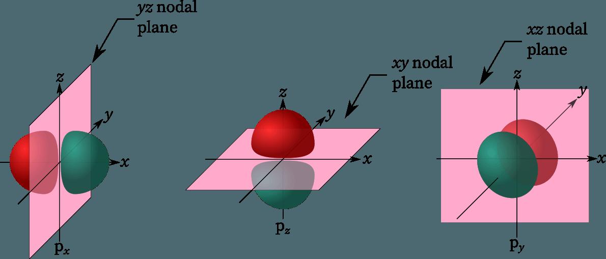 Nodal planes in p orbitals