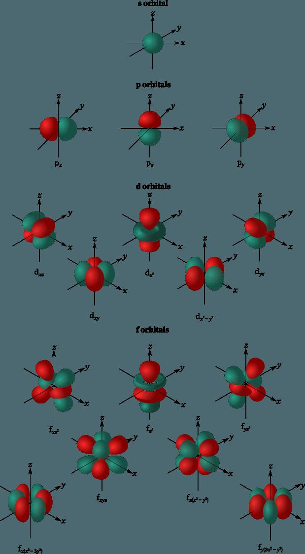 Atomic orbitals: s, p, d, and f