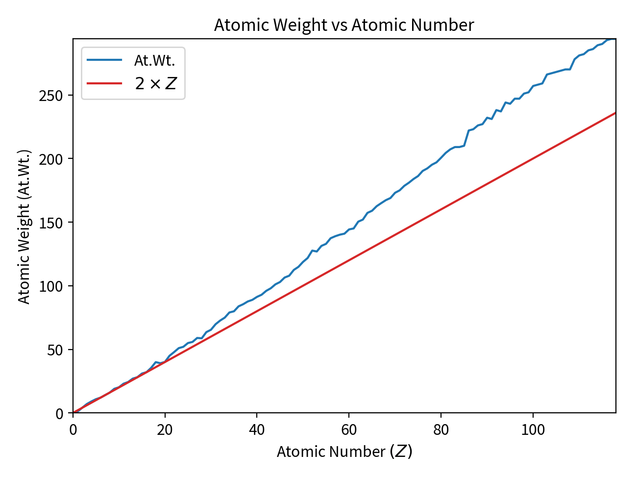 Graph of Atomic Number vs Atomic Weight