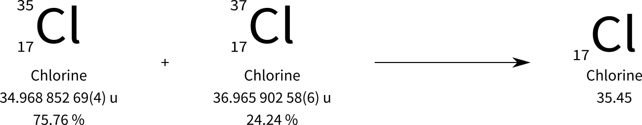 isotopes of chlorine