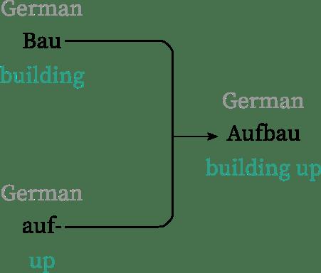 the etymology of aufbau
