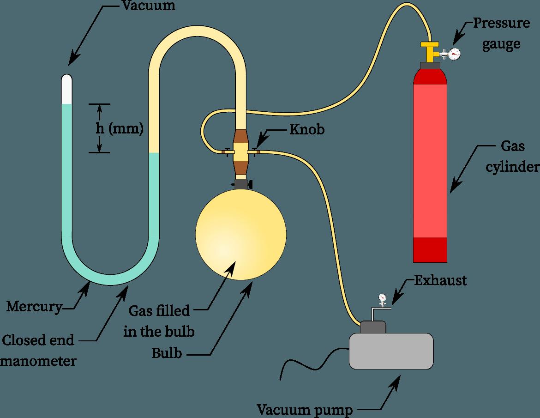 Avogadro's law experiment