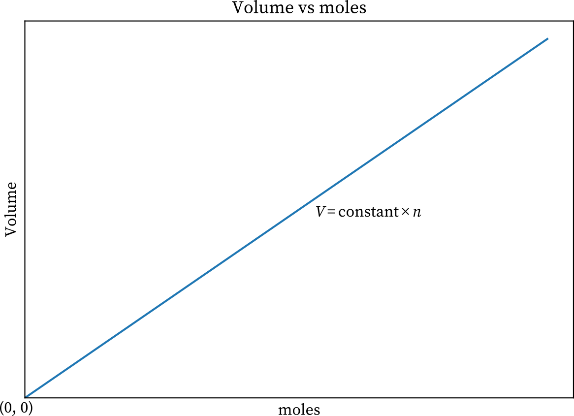 Avogadro's law graph