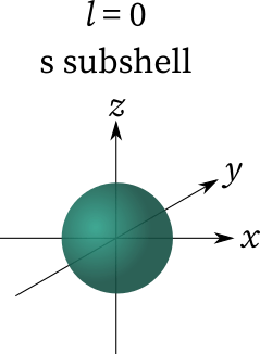 s subshell when azimuthal quantum number = 0