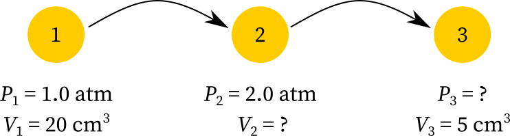 Boyle's law to determine volume and pressure