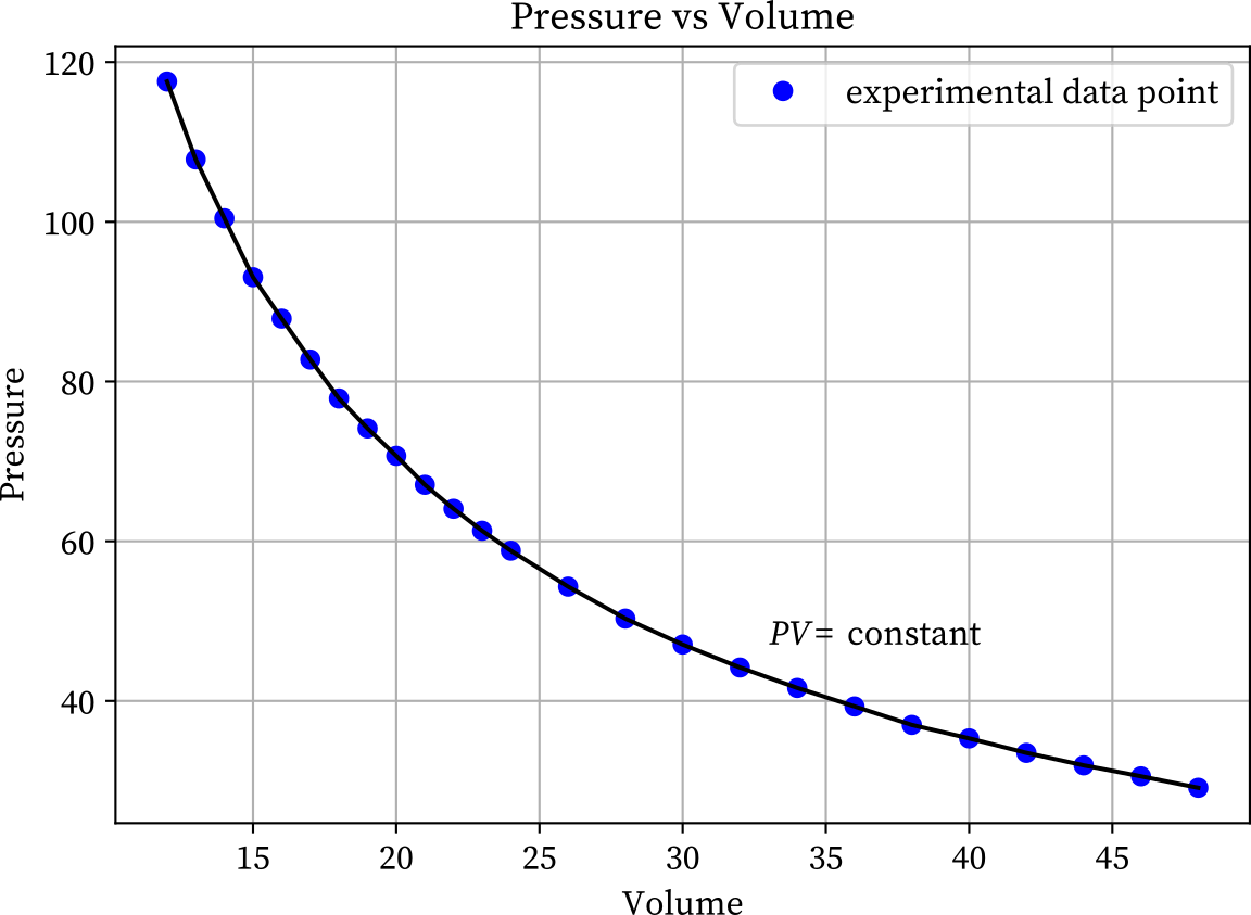 Boyle's law experiment graph