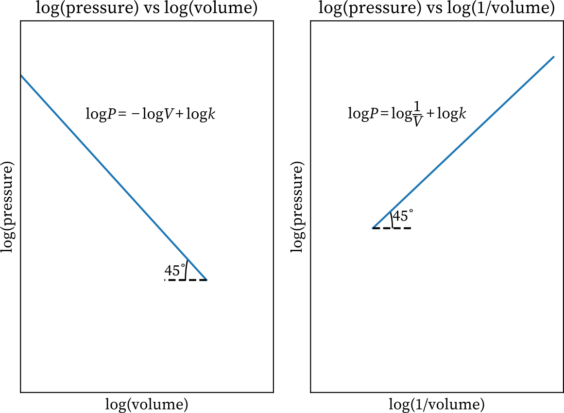 Logarithmic graphs of Boyle's law