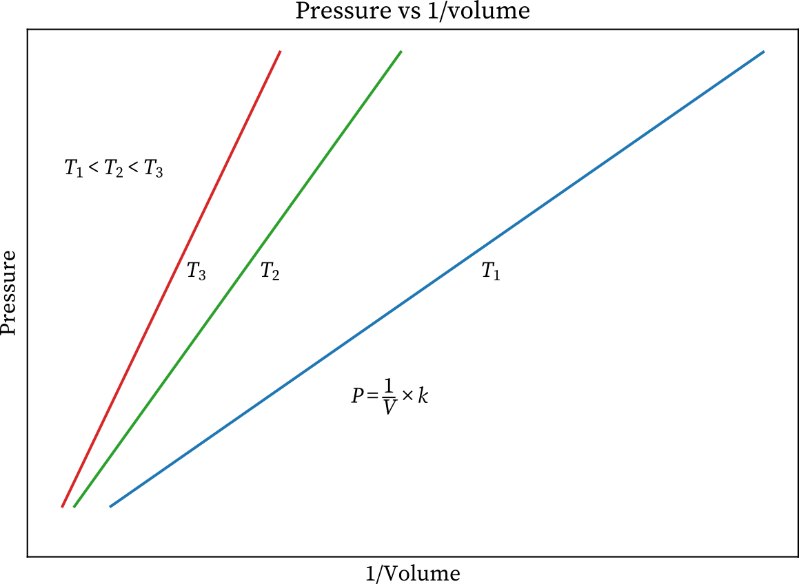 Boyle's law graph pressure vs inverse volume