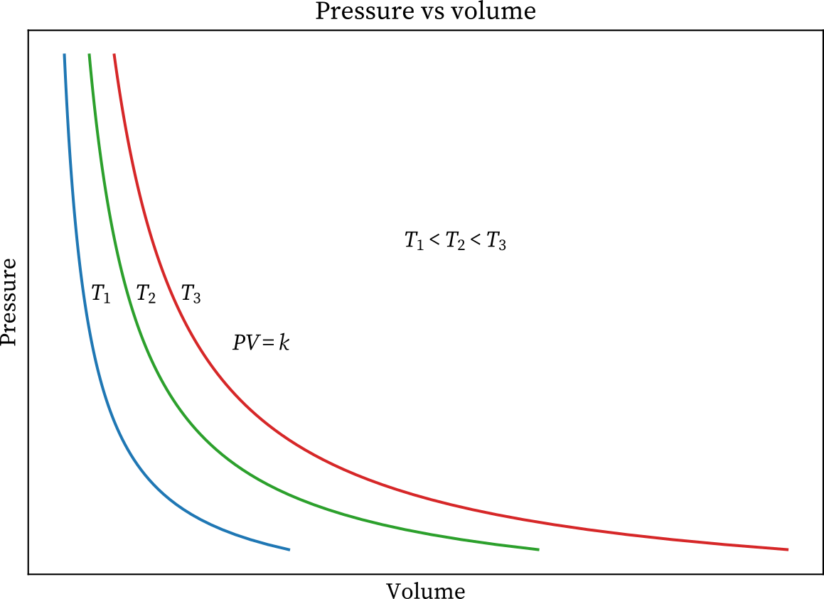 Boyle's law graph at differenttemperatures