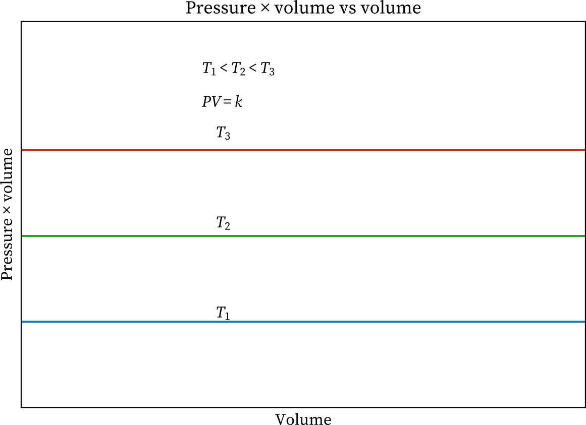 Boyle's law pressure volume vs volume graph