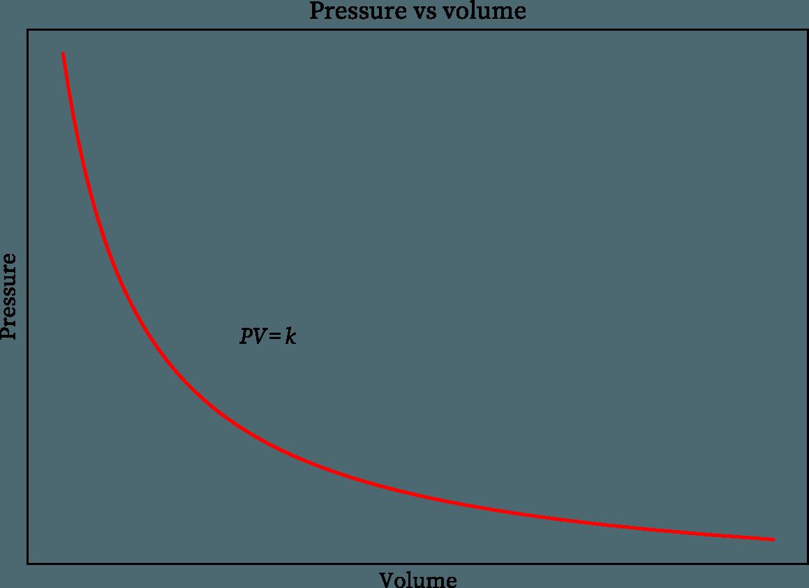 Boyle's law graph
