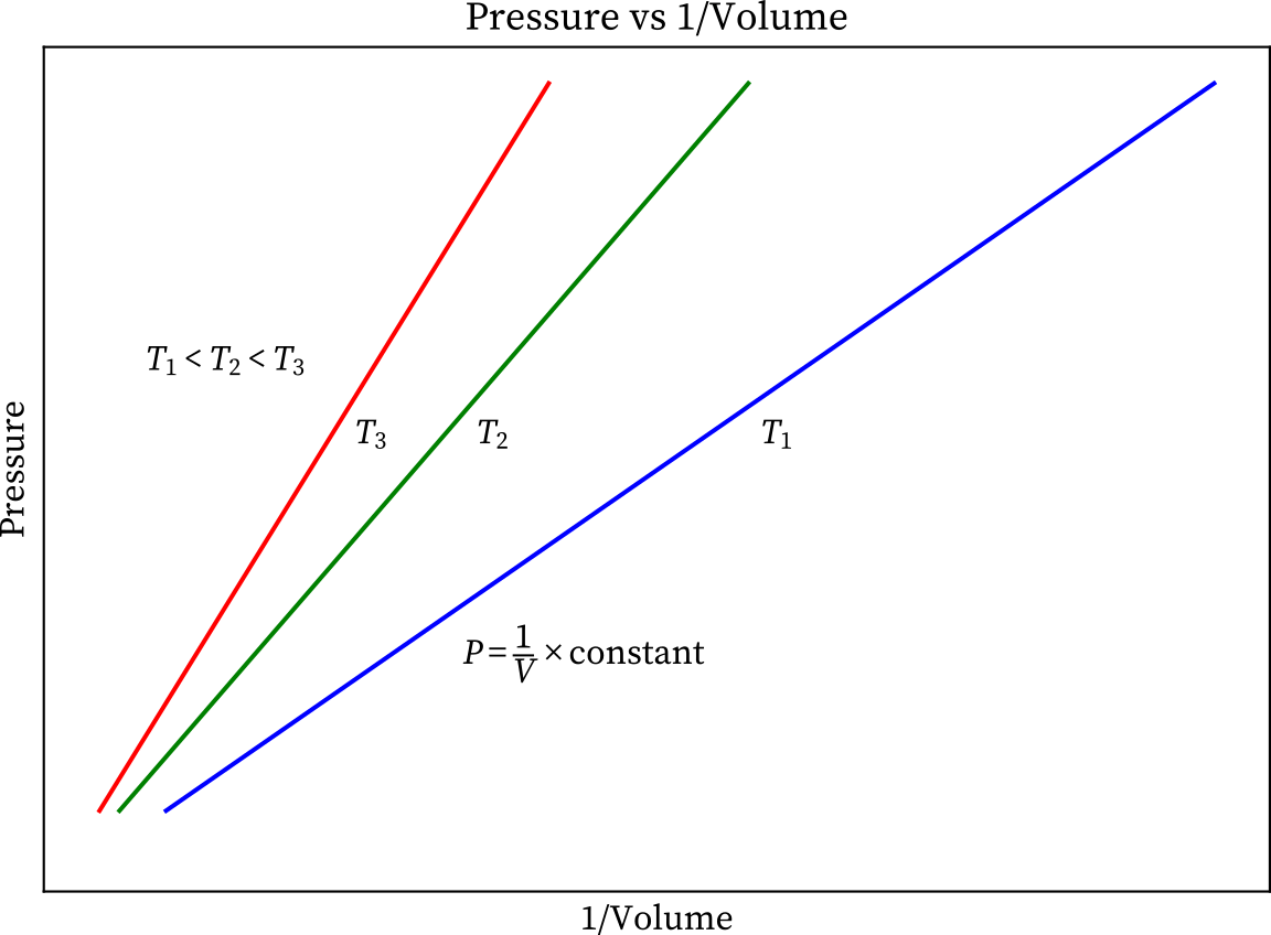 Boyle's law pressure vs inverse volume graph