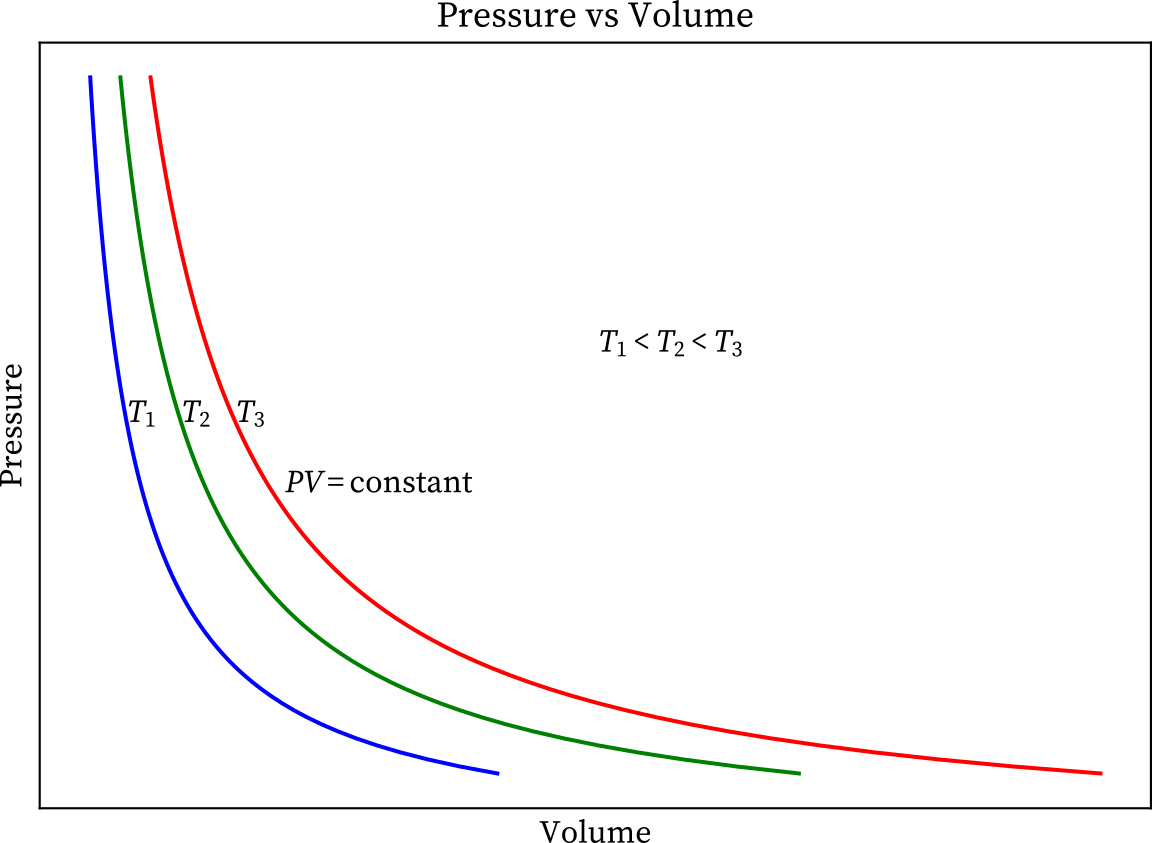 Boyle's law pressure-volume graph