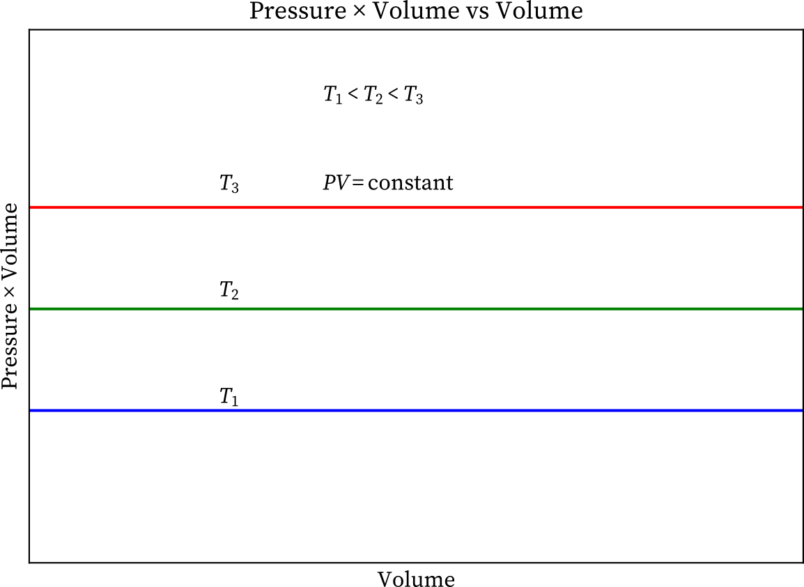 Boyle's law pressure × volume vs volume graph