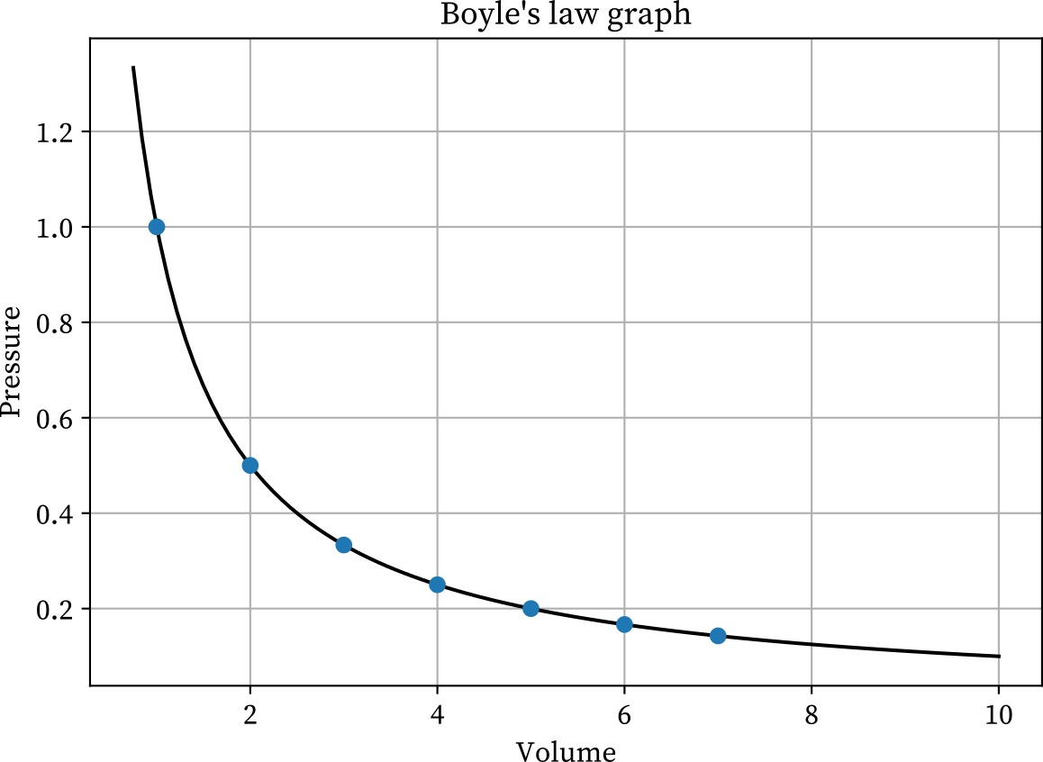 Boyle's law graph simplified