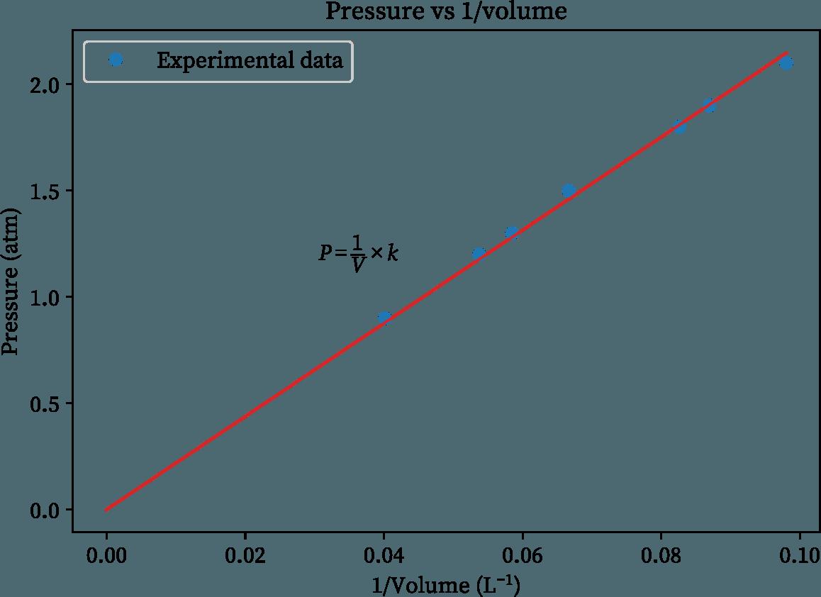 Boyle's lae pressure vs inverse volume graph