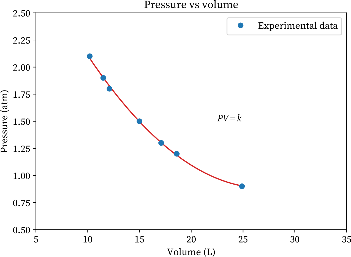 Boyle's lae pressure vs volume graph