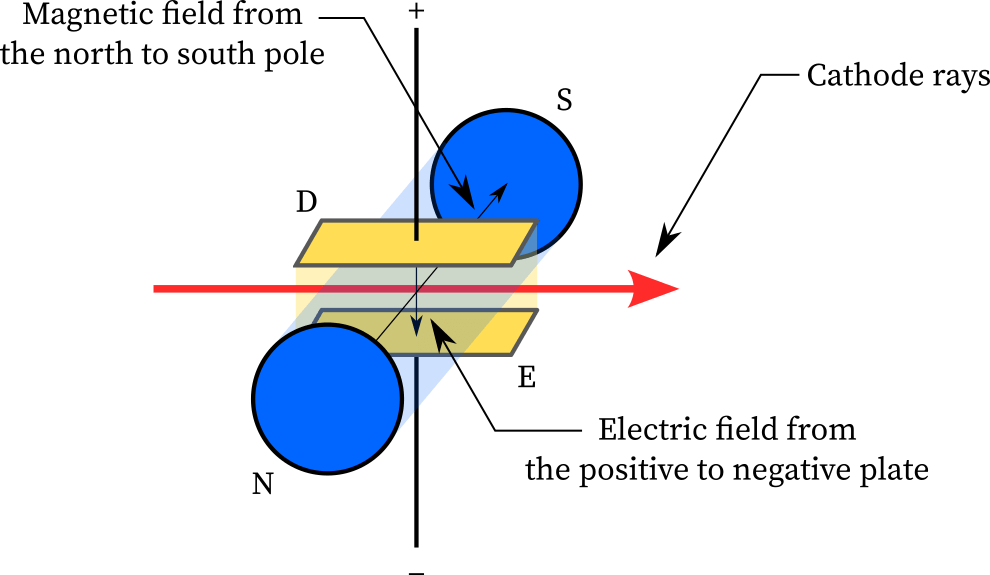 The magnetic field was perpendicular to both cathode rays and electric field.