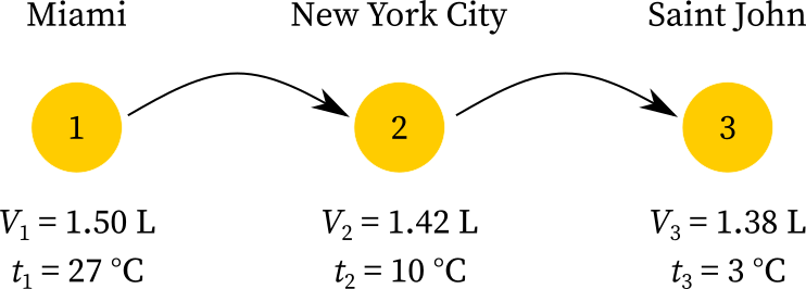 The volume and temperature of the gas balloon sailing from Miami to Saint John via New York City
