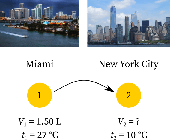 The volume and temperature of the gas balloon from Miami to New York City