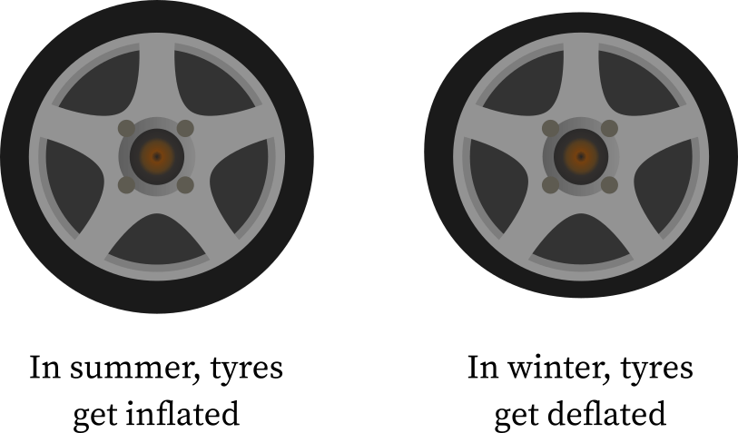 Tyres expansion and contraction is due to Charles's law.