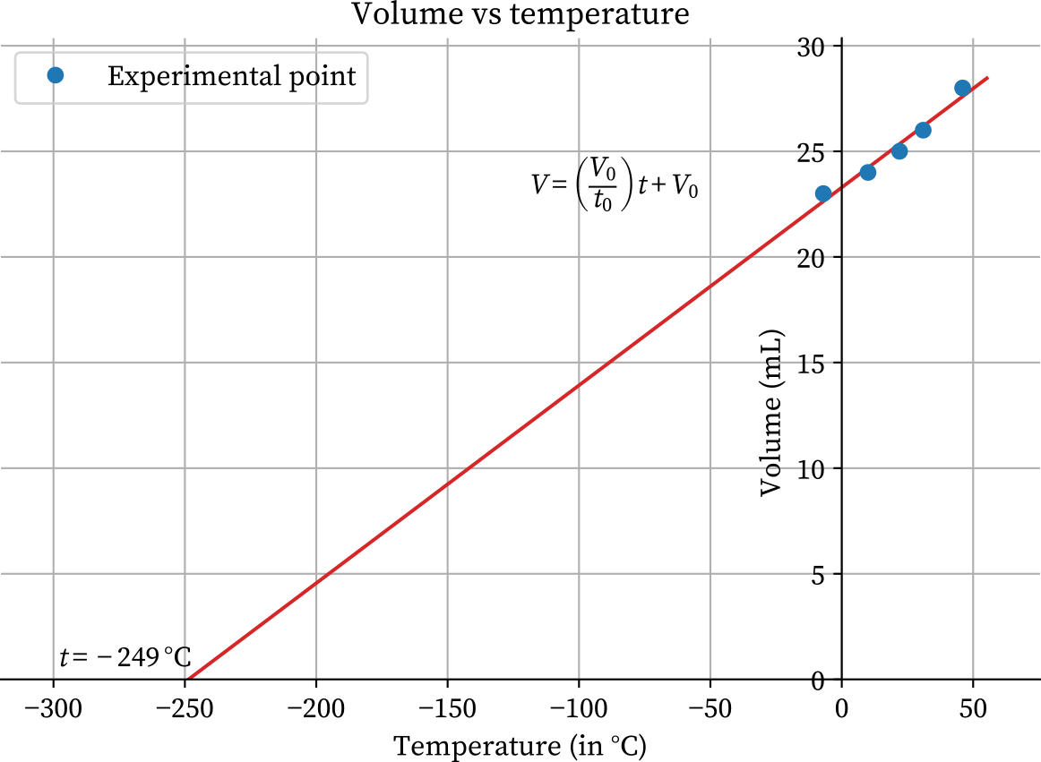 Charles experimental graph: Temperature vs volume graph (in °C)