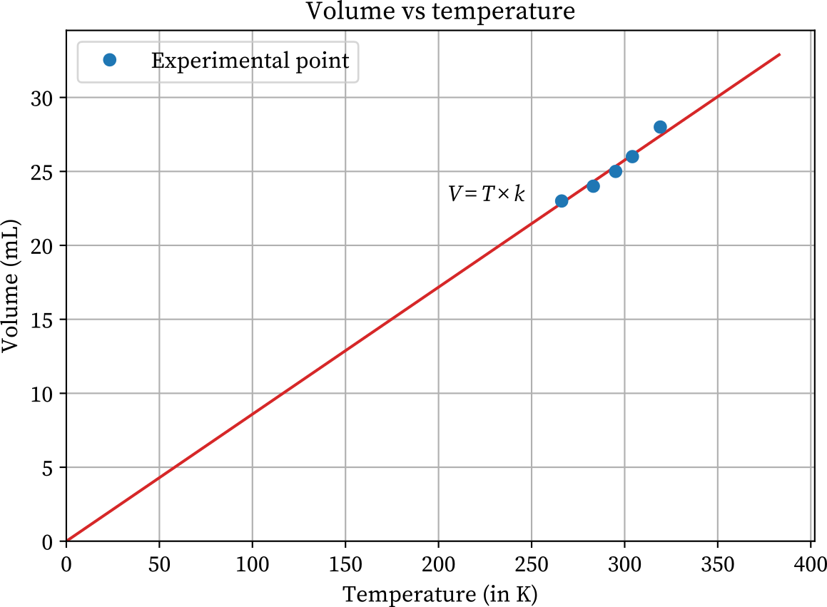 Volume vs temperature (in K) Charles's law experimental graph