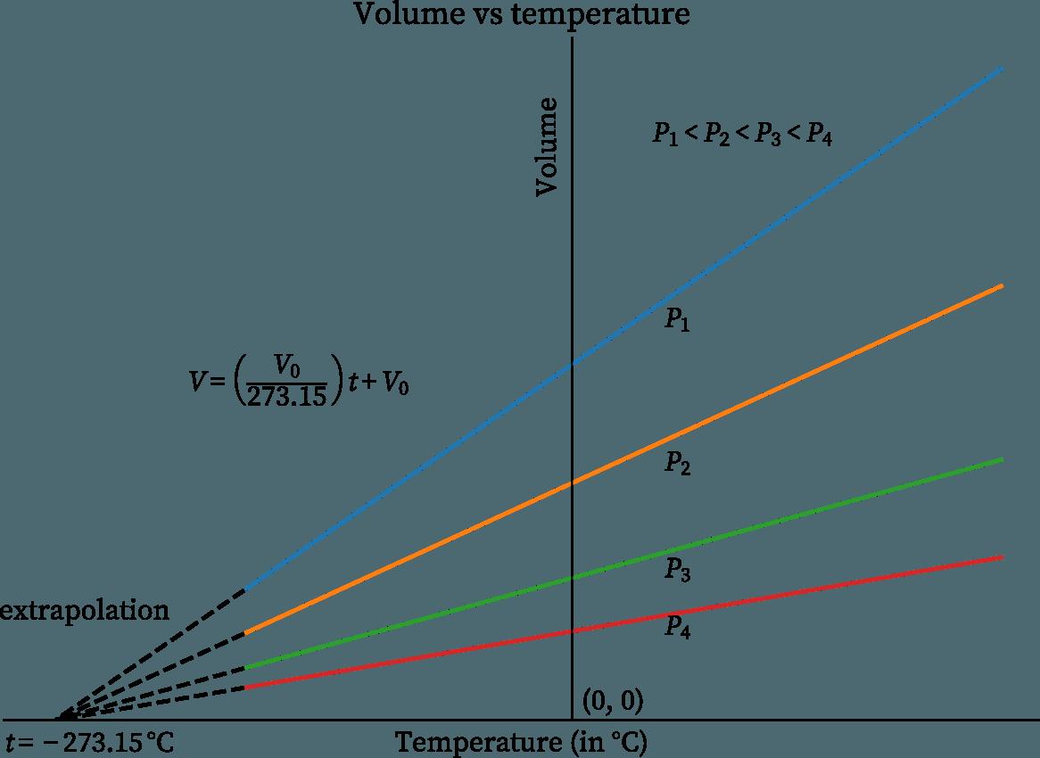 Volume vs temperature (in °C) at different pressures