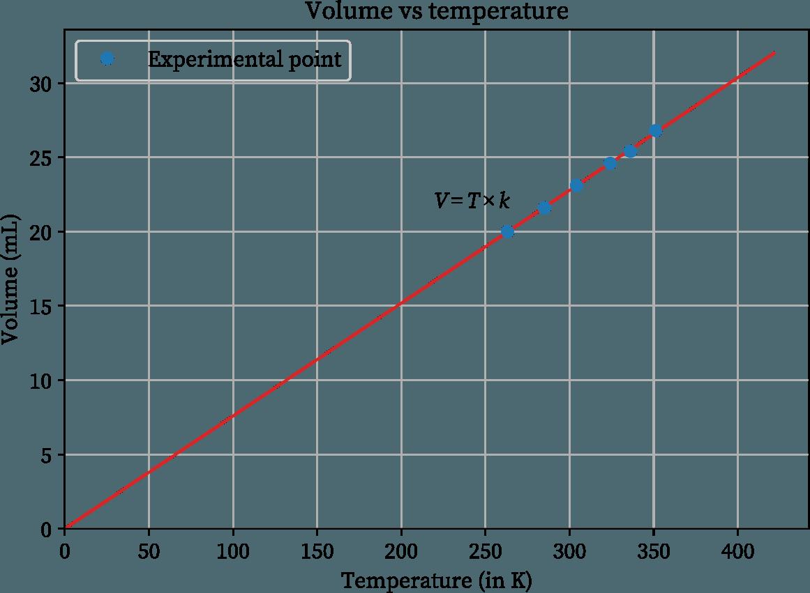 Volume vs temperature (in K) experimental graph