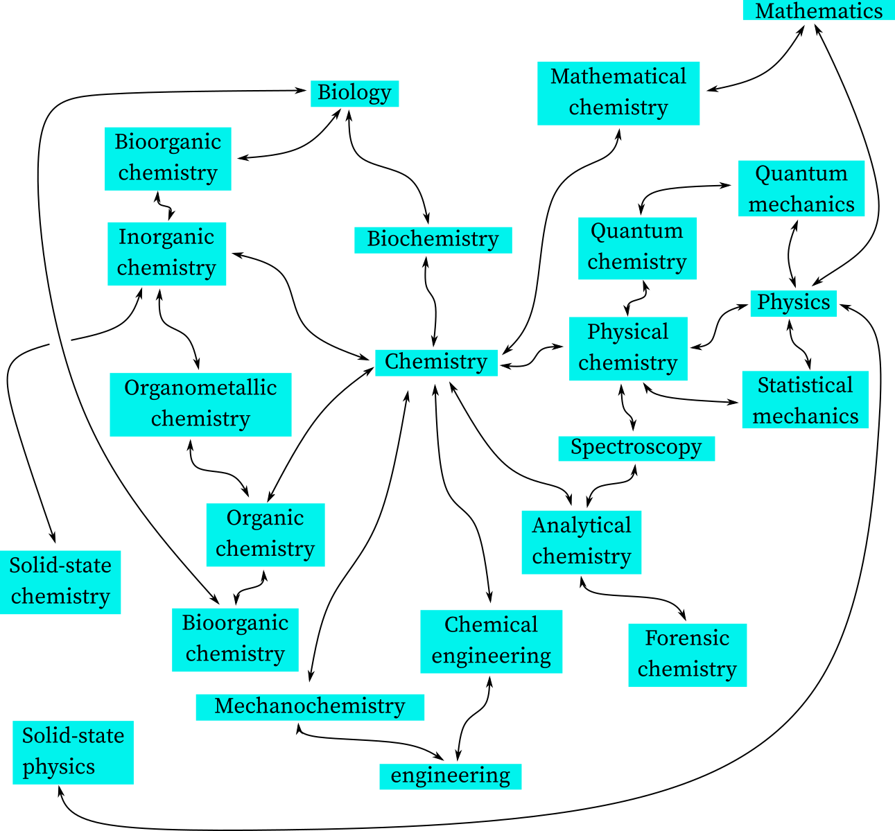 Interconnections among various branches of chemistry