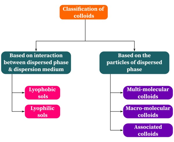 Colloid Classification