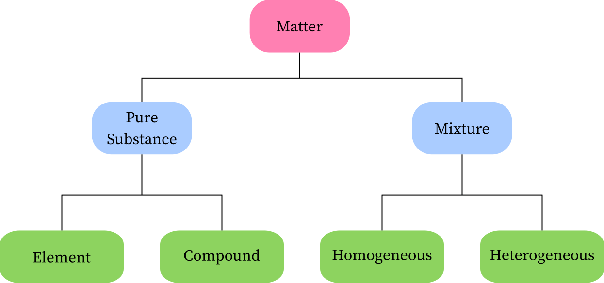 Classification of matter: pure substance(element and compound) and mixture (homogeneous and heterogeneous)