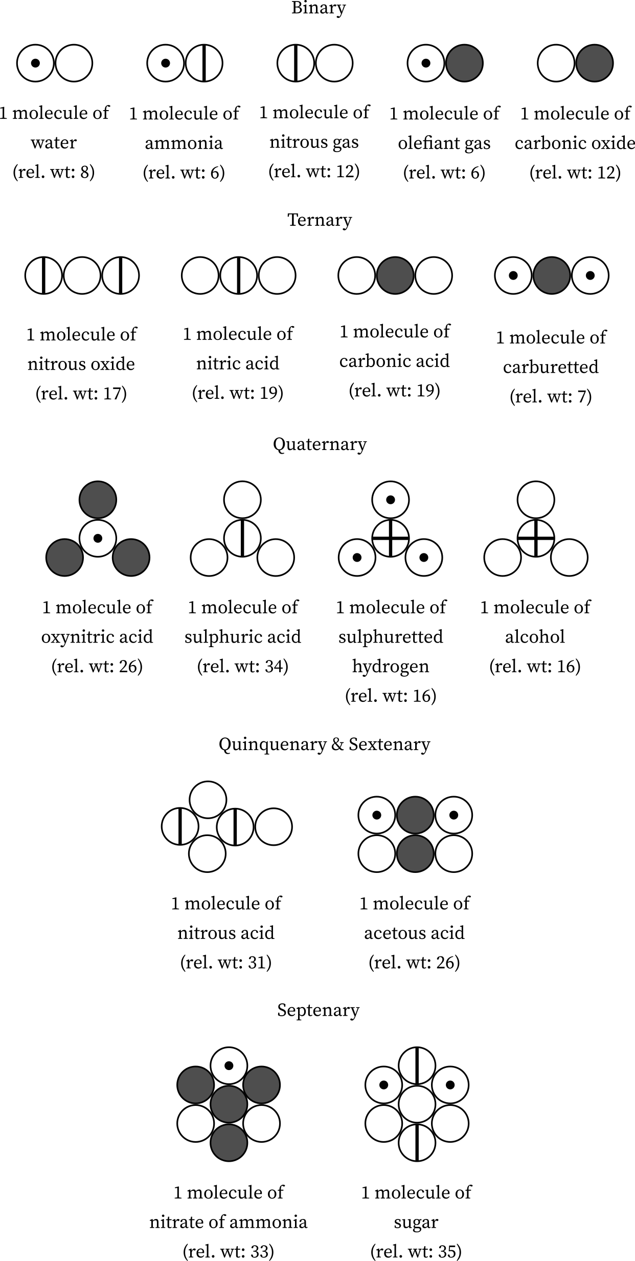 List of Compounds with Symbols and their Relative Weights by Dalton