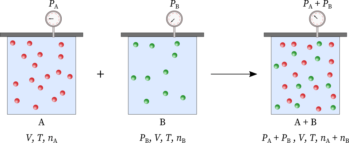 According to Dalton's law of additive partial partial, the total pressure in the third container is the sum of the partial pressure of A and B