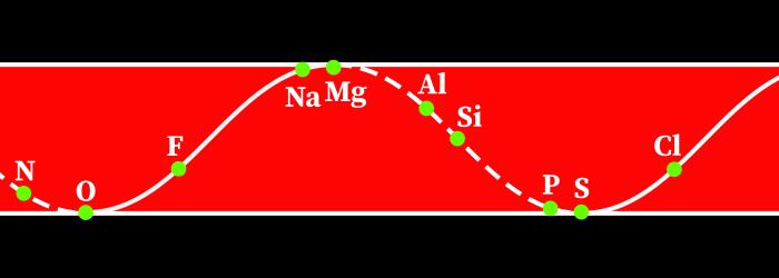 de Chancourtois periodic table
