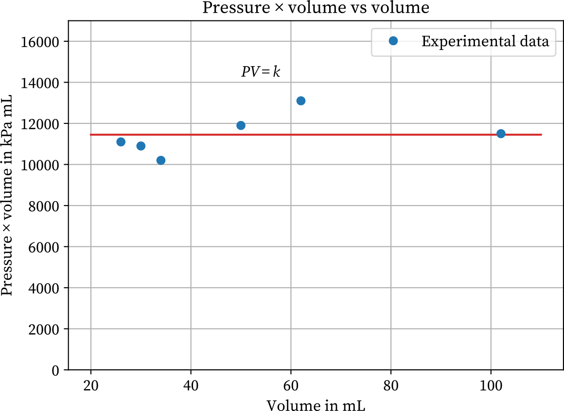 Boyle's law experimental graph pressure-volume