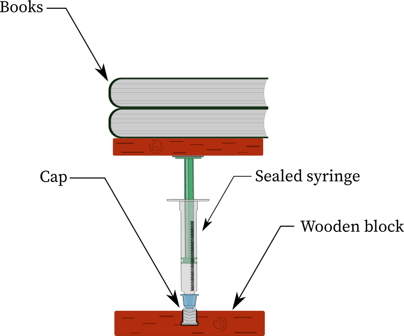 Boyle's law syringe experiment