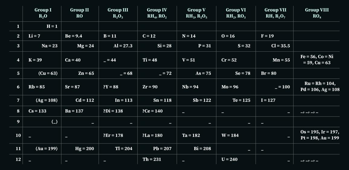Dmitri Mendeleev's 1871 Periodic Table