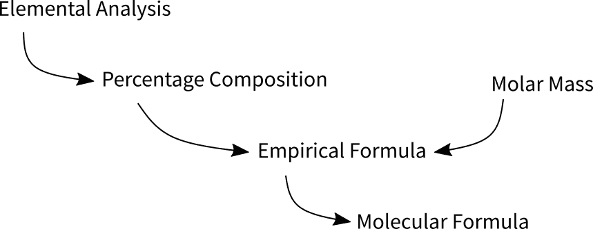 From Elemental Analysis to Molecular Formula
