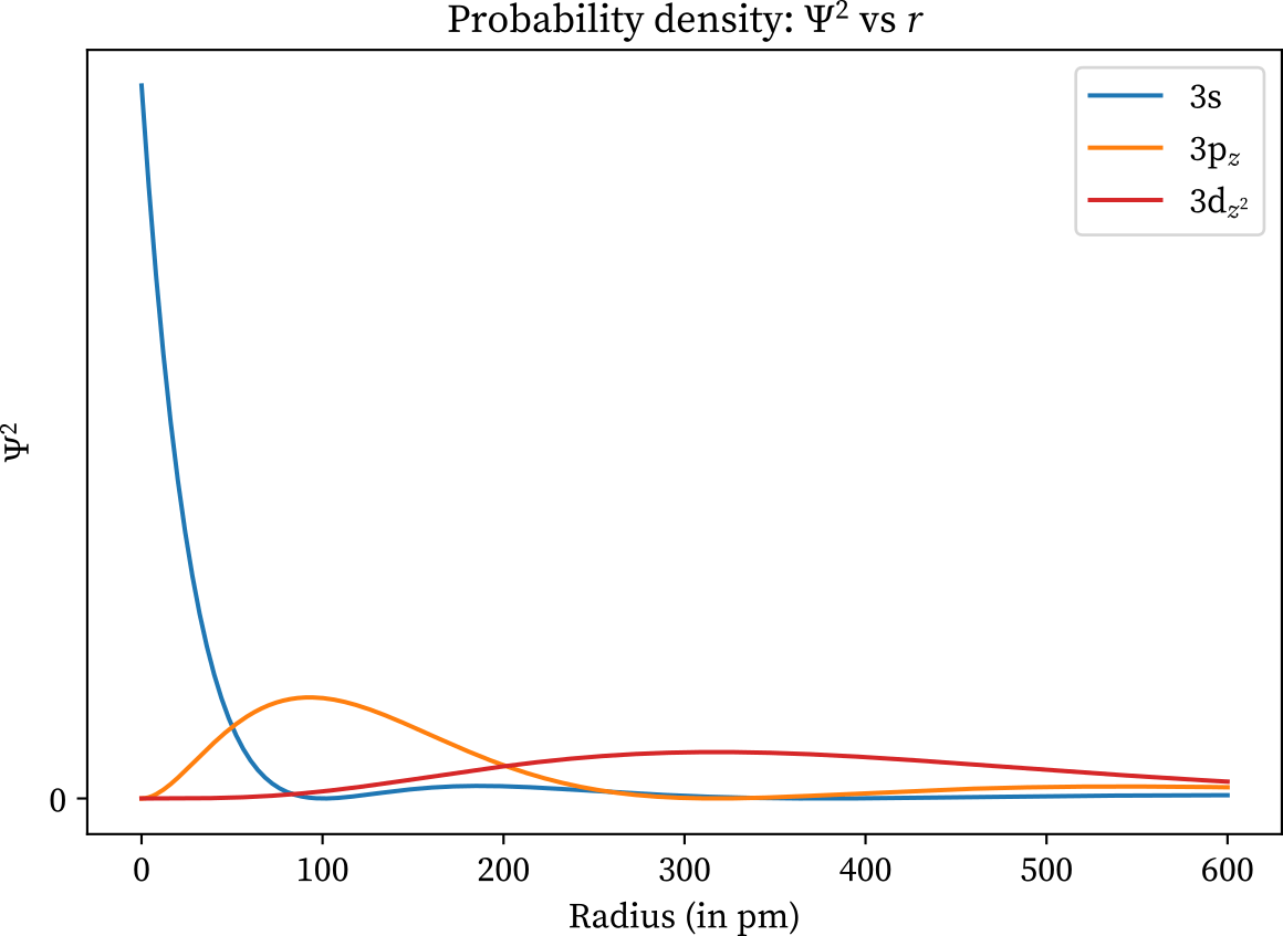 Probability density of 3s, 3p, and 3d
