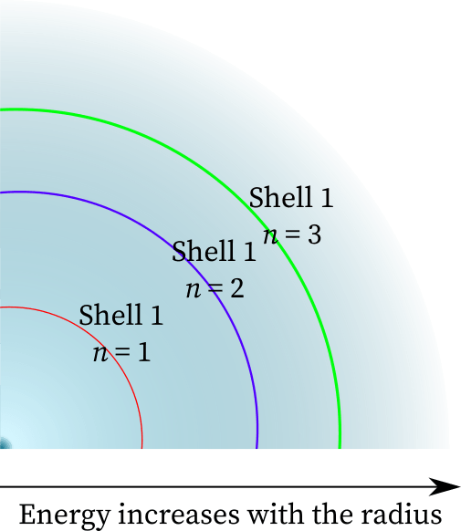 The energy of orbital increases with the principal quantum number (or shell).