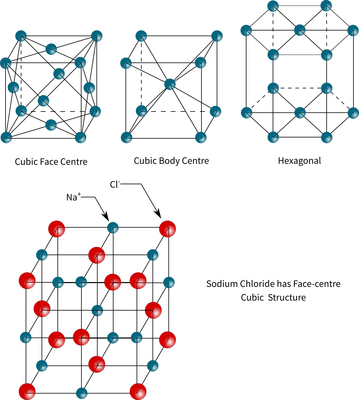 Different Crystal Latticesand Sodium Chloride Structure