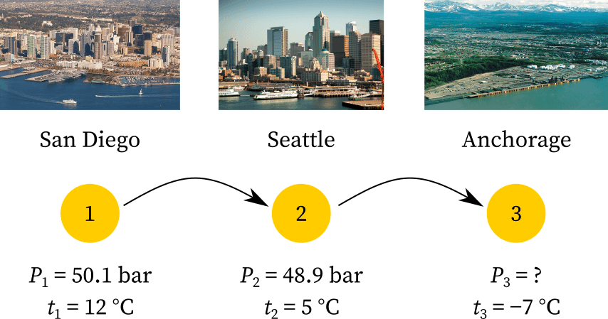 The temperature at San Diego, Seattle, and Anchorage
